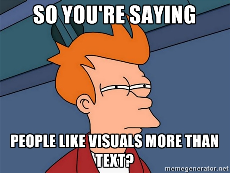 People like Visuals more than Text